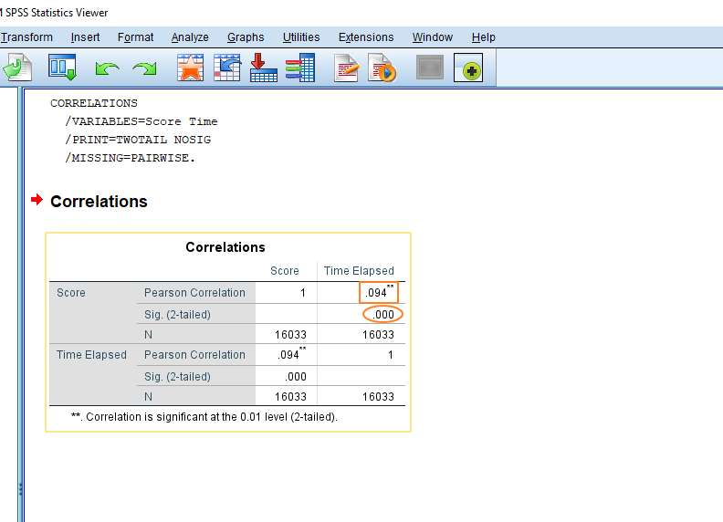 SPSS Pearson Result