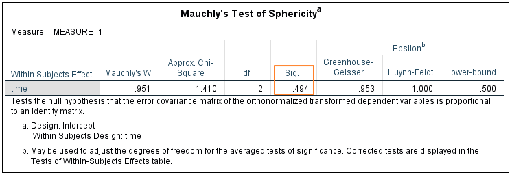Mauchly's test of sphericity result
