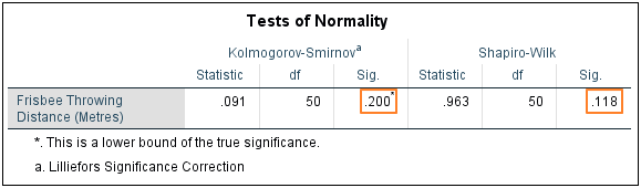 Normality tests result.